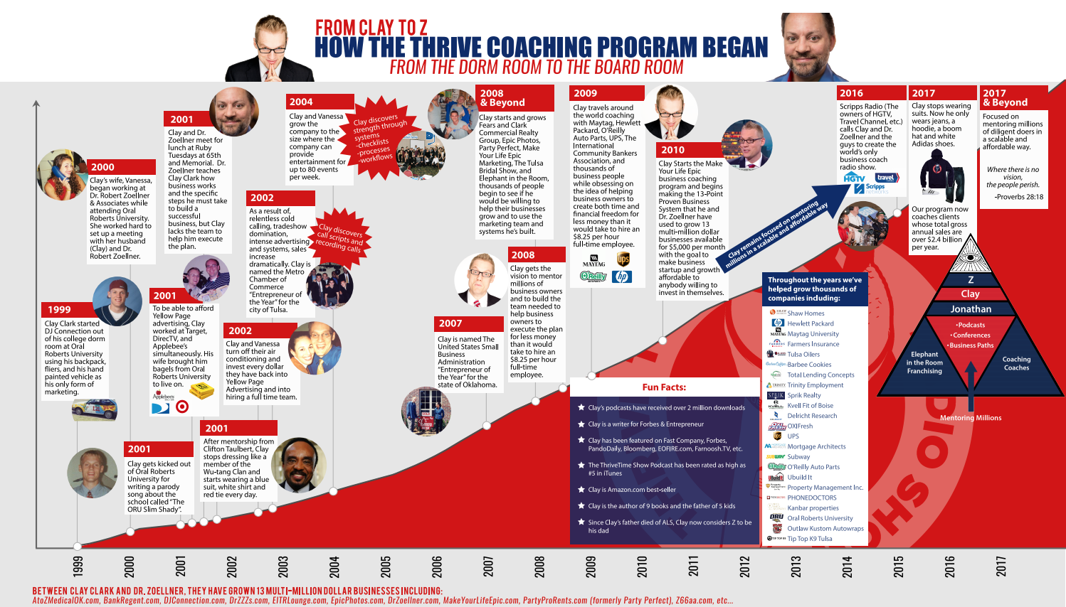 Best Business Coaching Programs | How the Thrivetime Show Business Coaching Program Began