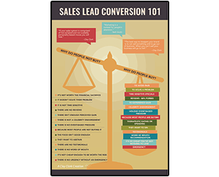 Business Podcasts Thrivetime Show Poster Sales Lead Conversion 101